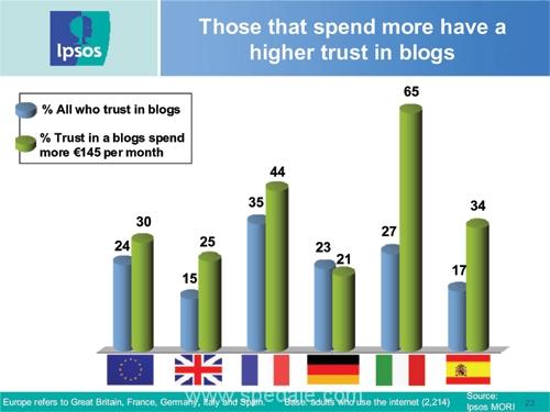 chi più spende più crede nelle affermazioni lette in un blog